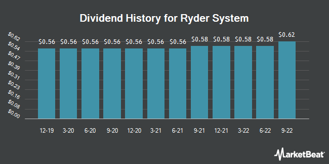 Dividend Payments by Quarter for Ryder System (NYSE:R)