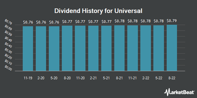 Dividend Payments by Quarter for Universal (NYSE:UVV)