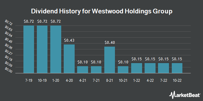 Dividend Payments by Quarter for Westwood Holdings Group (NYSE:WHG)