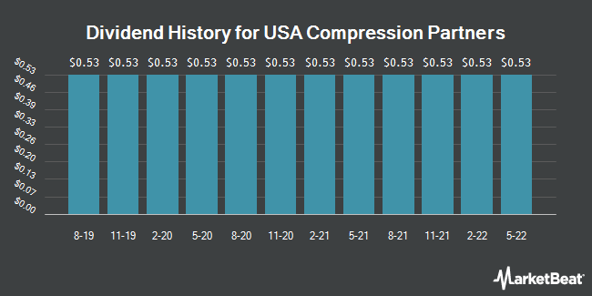 Dividend Payments by Quarter for Usa Compression Partners (NYSE:USAC)