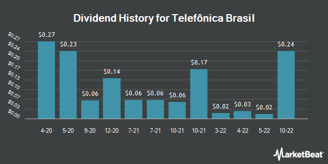 Dividend Payments by Quarter for Telefonica Brasil (NYSE:VIV)