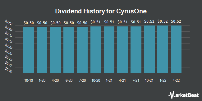 Dividend Payments by Quarter for CyrusOne (NASDAQ:CONE)