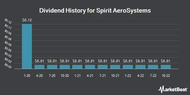 Dividend Payments by Quarter for Spirit AeroSystems (NYSE:SPR)