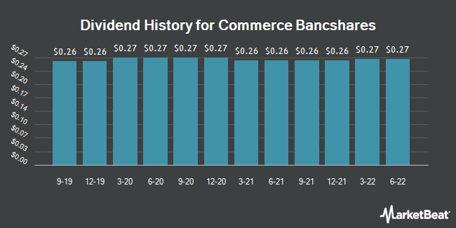 Dividend Payments by Quarter for Commerce Bancshares (NASDAQ:CBSH)