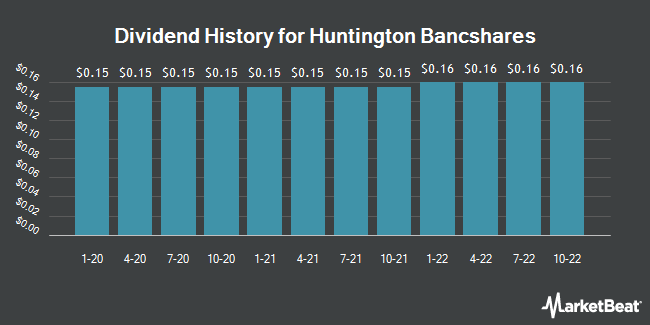 Dividend Payments by Quarter for Huntington Bancshares (NASDAQ:HBAN)
