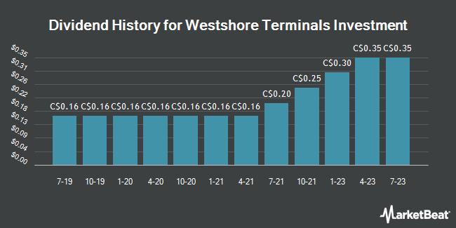 Dividend Payments by Quarter for Westshore Terminals Investment (TSE:WTE)