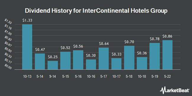Dividend Payments by Quarter for InterContinental Hotels Group (NYSE:IHG)