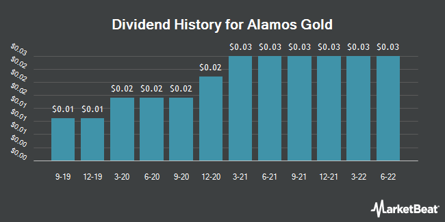 Dividend Payments by Quarter for Alamos Gold (NYSE:AGI)