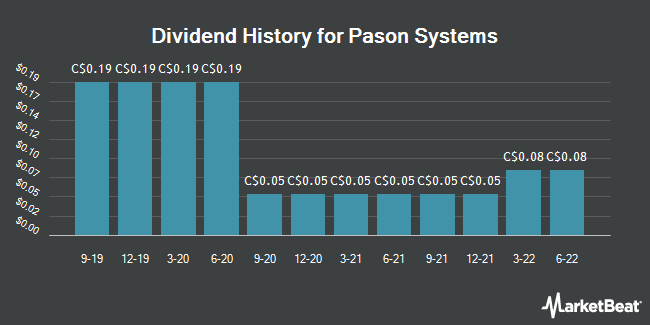 Dividend Payments by Quarter for Pason Systems (TSE:PSI)