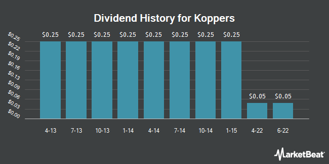 Dividend Payments by Quarter for Koppers (NYSE:KOP)