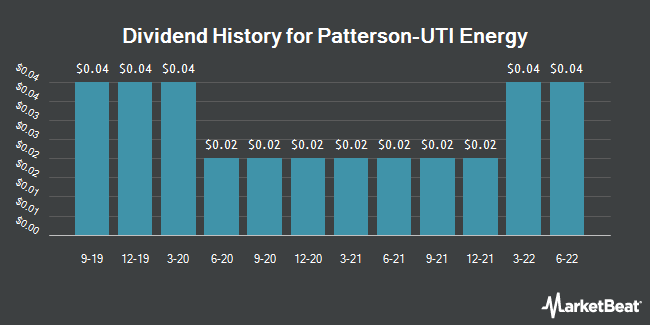 Dividend Payments by Quarter for Patterson-UTI (NASDAQ:PTEN)