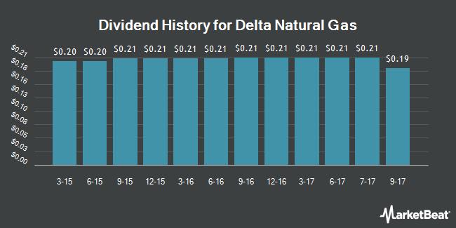 Dividend Payments by Quarter for Delta Natural Gas (NASDAQ:DGAS)