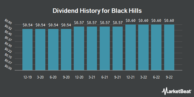 Dividend Payments by Quarter for Black Hills (NYSE:BKH)