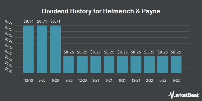 Dividend Payments by Quarter for Helmerich & Payne (NYSE:HP)