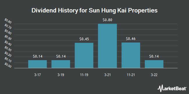 Dividend Payments by Quarter for Sun Hung Kai Properties (OTCMKTS:SUHJY)
