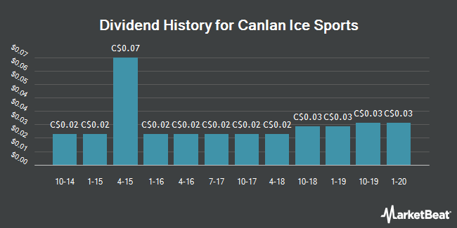 Dividend Payments by Quarter for Canlan Ice Sports (TSE:ICE)