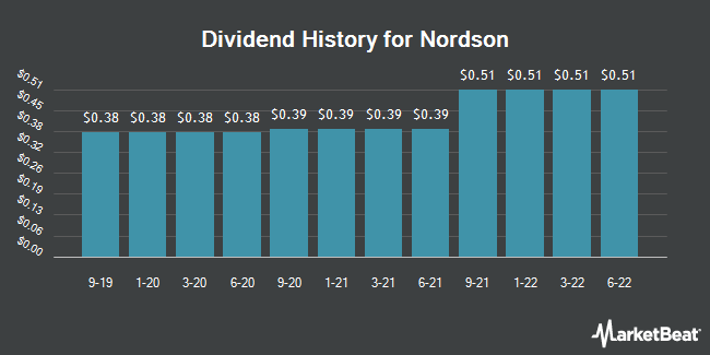 Dividend Payments by Quarter for Nordson (NASDAQ:NDSN)