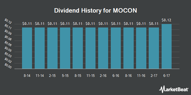 Dividend Payments by Quarter for MOCON (NASDAQ:MOCO)