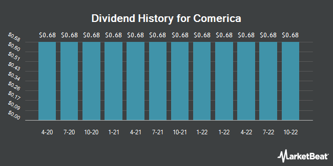 Dividend Payments by Quarter for Comerica (NYSE:CMA)