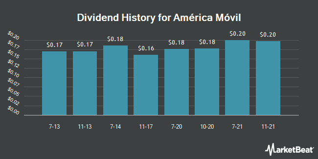 Dividend Payments by Quarter for America Movil SAB de CV (NYSE:AMOV)