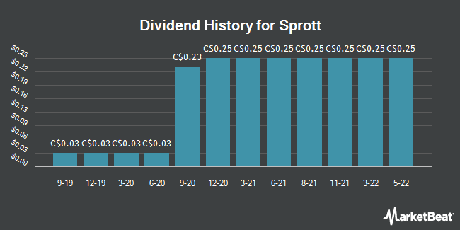 Dividend Payments by Quarter for Sprott (TSE:SII)