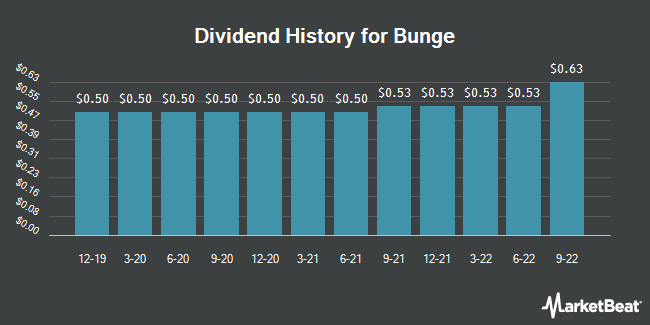 Dividend Payments by Quarter for Bunge (NYSE:BG)