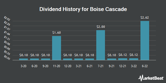 Dividend Payments by Quarter for Boise Cascade (NYSE:BCC)