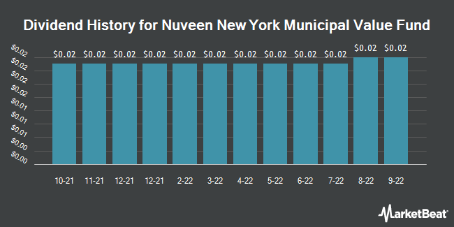 Dividend Payments by Quarter for Nuveen NY Municipal Value (NYSE:NNY)