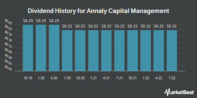 Dividend Payments by Quarter for Annaly Capital Management (NYSE:NLY)