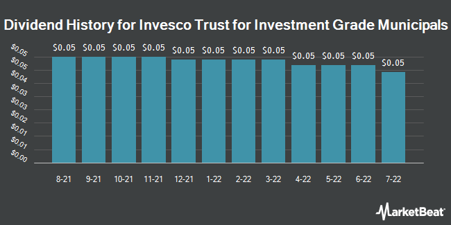 Dividend Payments by Quarter for Van Kampen Trust For Investment (NYSE:VGM)