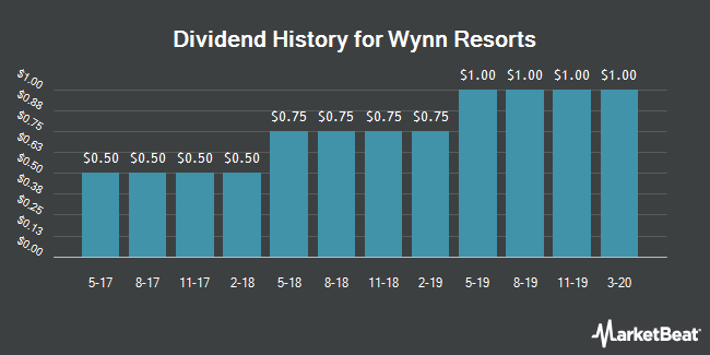 Dividend Payments by Quarter for Wynn Resorts (NASDAQ:WYNN)