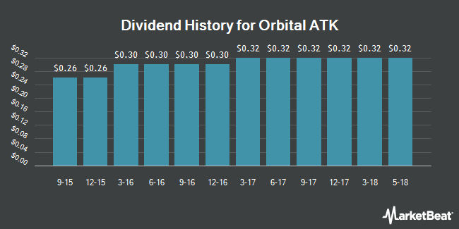Dividend Payments by Quarter for Orbital ATK (NYSE:OA)