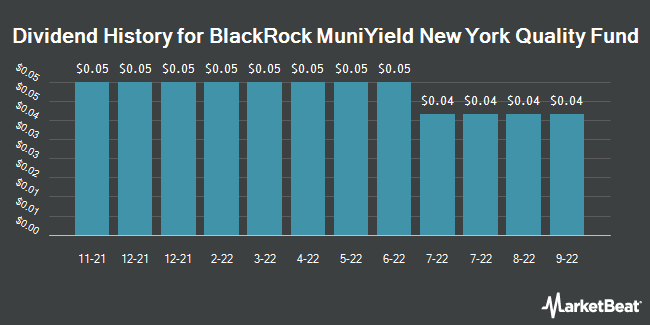 Dividend Payments by Quarter for BlackRock MuniYield New York Insured Fnd (NYSE:MYN)