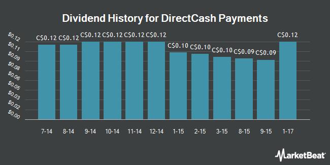 Dividend Payments by Quarter for Directcash Payments (TSE:DCI)