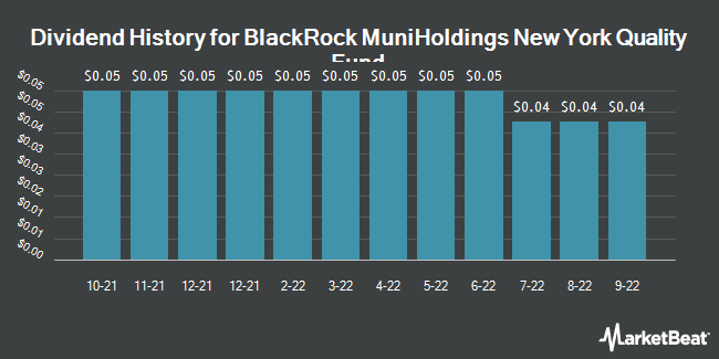 Dividend Payments by Quarter for Blackrock Muniholdings New York Qulty Fd (NYSE:MHN)