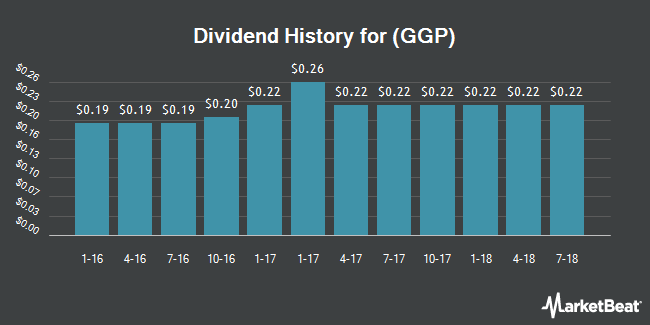 Dividend Payments by Quarter for GGP (NYSE:GGP)