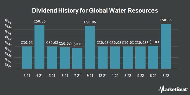 Dividend Payments by Quarter for Global Water Resources (TSE:GWR)