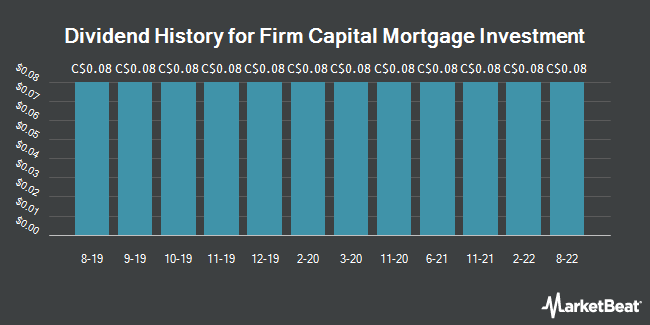 Dividend Payments by Quarter for Firm Capital Mortgage Investment (TSE:FC)