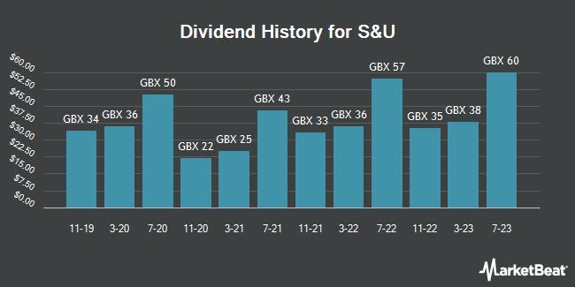 Dividend Payments by Quarter for S & U (LON:SUS)