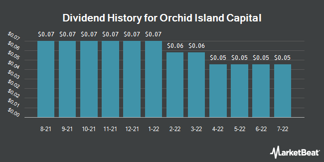 Dividend Payments by Quarter for Orchid Island Capital (NYSE:ORC)