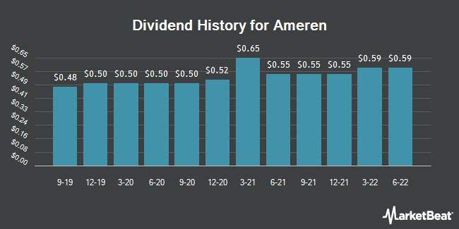 Dividend Payments by Quarter for Ameren (NYSE:AEE)