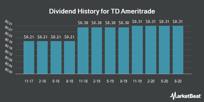 Dividend Payments by Quarter for TD Ameritrade (NASDAQ:AMTD)