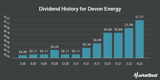 Dividend Payments by Quarter for Devon Energy (NYSE:DVN)