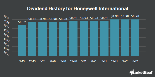 Dividend Payments by Quarter for Honeywell (NYSE:HON)