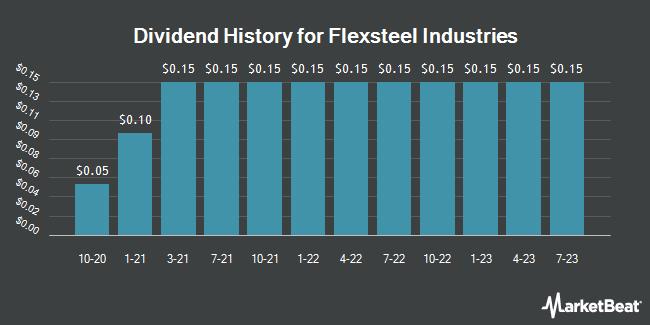 Dividend Payments by Quarter for Flexsteel Industries (NASDAQ:FLXS)