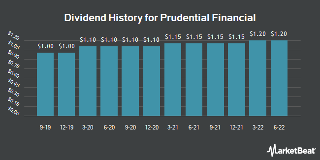 Dividend Payments by Quarter for Prudential Financial (NYSE:PRU)
