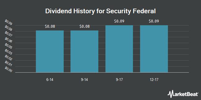 Dividend Payments by Quarter for Security Federal (OTCMKTS:SFDL)
