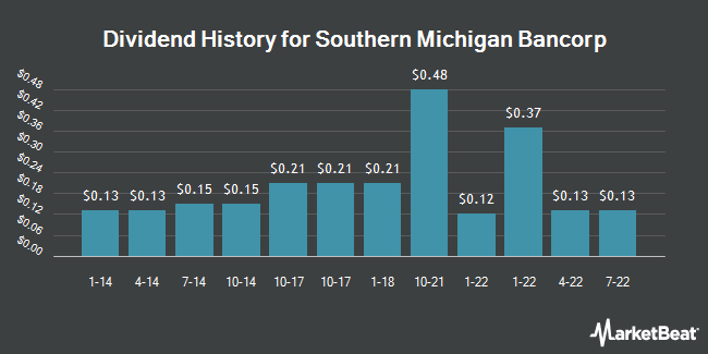 Dividend Payments by Quarter for Southern Michigan Bancorp (OTCMKTS:SOMC)