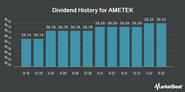 Dividend Payments by Quarter for AMETEK (NYSE:AME)