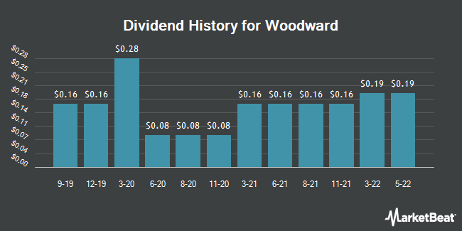 Dividend Payments by Quarter for Woodward (NASDAQ:WWD)